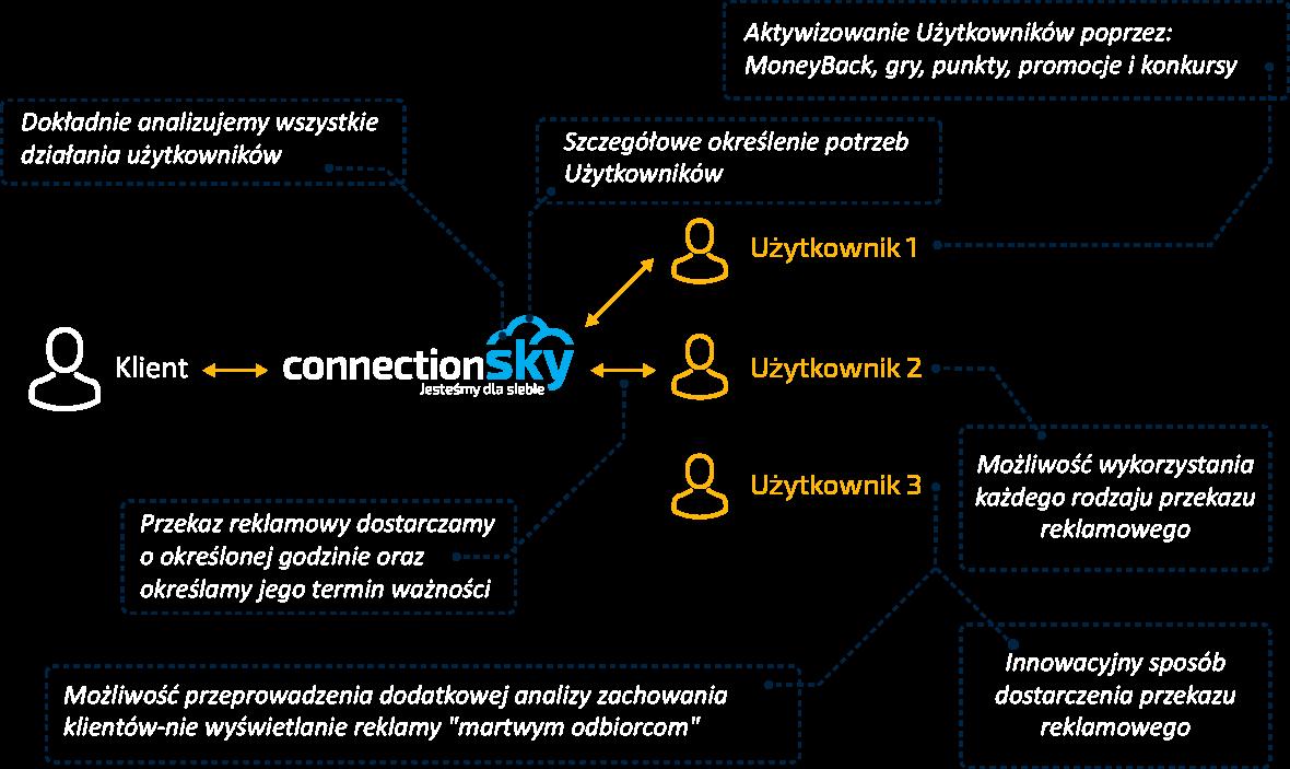 Model działania programu